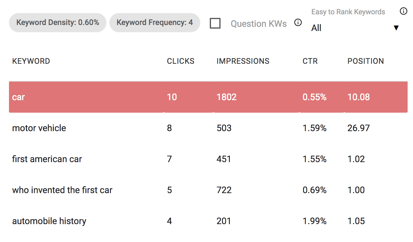 keyword density, frequency deep dive